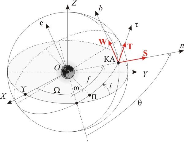 элементы орбиты